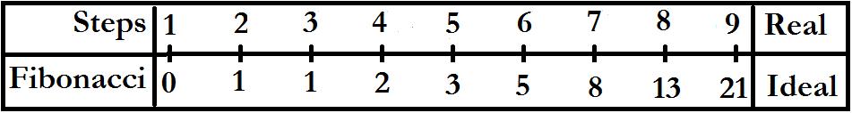 fibonacciandsteps