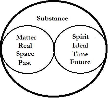 dualattributes