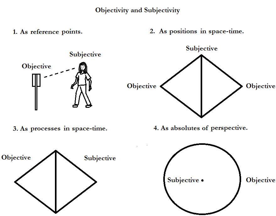 objectivesubjective22
