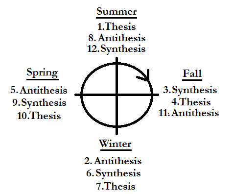 the thesis and antithesis Best answer: antithesis is a counter-propositions and denotes a direct contrast to the original proposition in setting the opposite, an individual brings out of a.